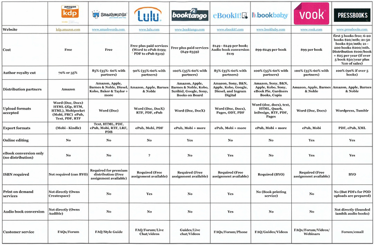 For the full article that goes with the graphic below: Self Publishing Platforms Compared – Kindle Direct Publishing, Smashwords, Lulu, BookTango, eBookIT!, BookBaby, Vook, PressBooks http://goo.gl/0aAc23
