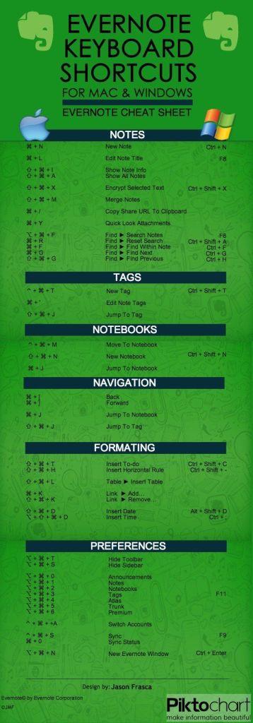 Evernote Cheat Sheet